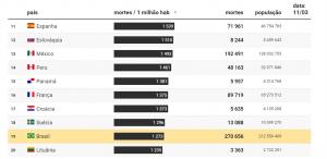 Ranking de óbitos por milhão de habitantes. Brasil aparece na 19ª colocação.