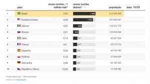Em números diários, os dados revelam que os óbitos no Brasil vem crescendo.